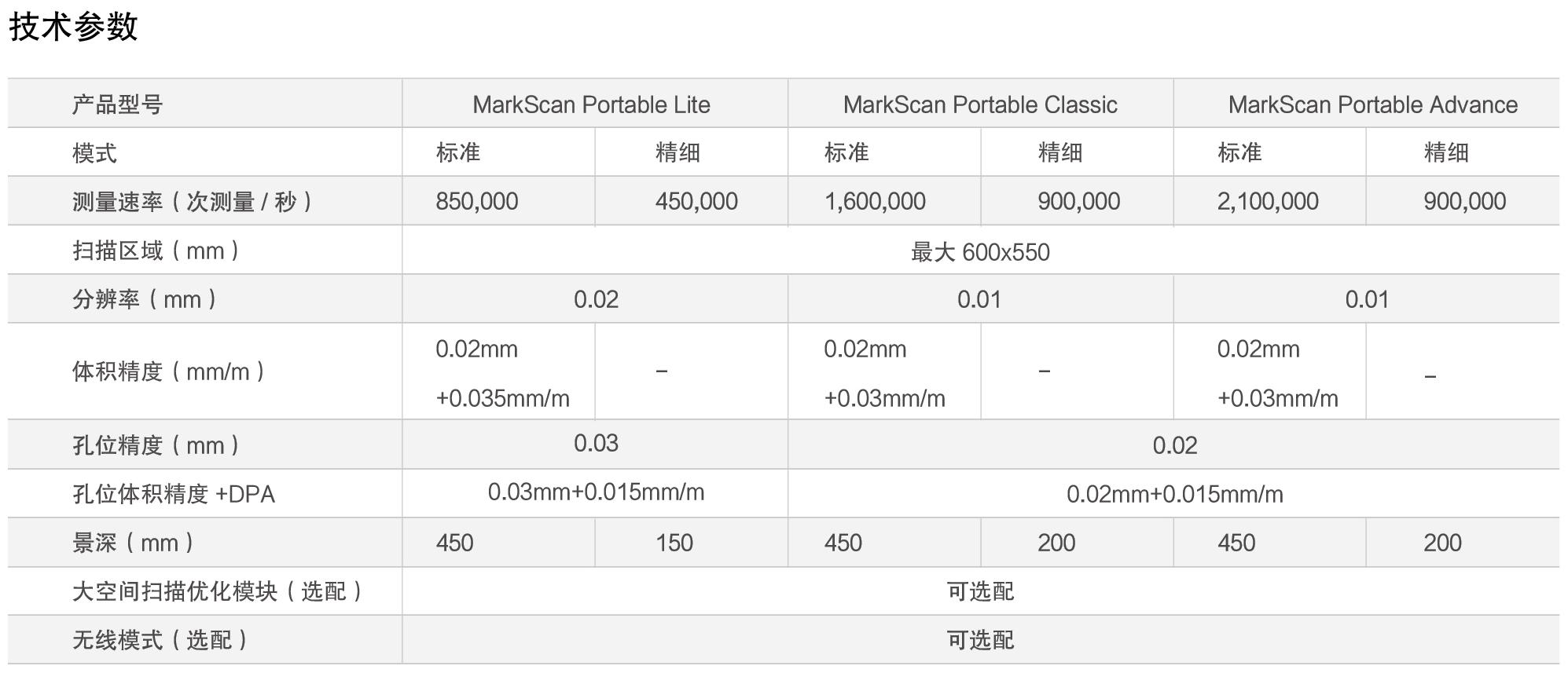 MarkScan Portable(图2)